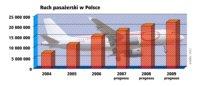 Fundusze unijne na rozbudowę portów lotniczych