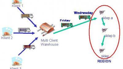 Łączenie dostaw