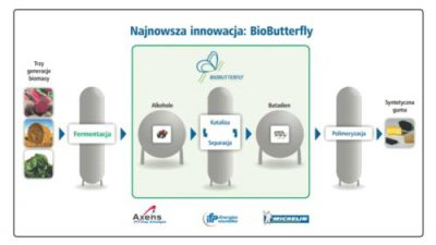 Michelin angażuje się w nowatorski projekt BioButterfly