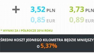 Prognoza kosztu jednego kilometra w transporcie w czerwcu