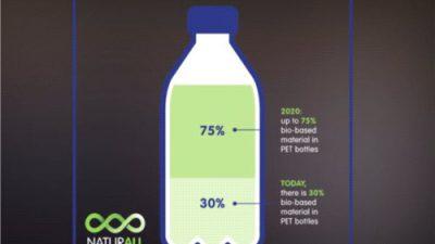 Nestlé i Danone pracują nad ekologiczną butelką PET (VIDEO)