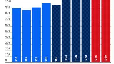 Wzrosty w przewozach intermodalnych