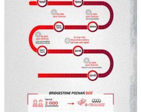 20 lat Bridgestone w Poznaniu