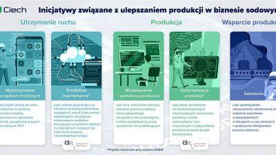 CIECH wdraża rozwiązania zakresu Przemysłu 4.0
