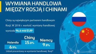 Z Chin do Rosji w 2 tygodnie