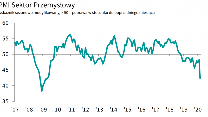 Polski przemysł pikuje w dół