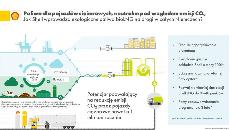 Powstanie zakład LNG