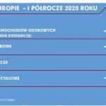 Sprzedaż opon w Europie