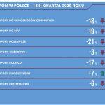Sprzedaż opon w Polsce