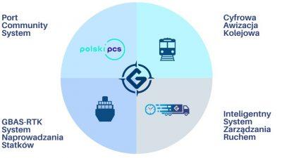 Port Community System w Porcie Gdynia