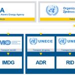 Transport baterii litowo-jonowych - regulacje organizacji branżowych